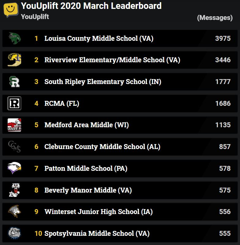 March 2020 Leaderboard